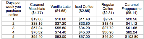 Price of Gourmet Coffee - Monthly