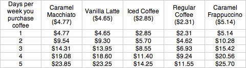 Price of Gourmet Coffee - Weekly
