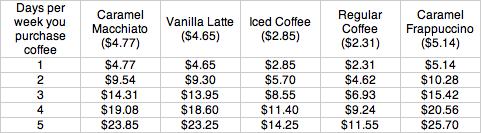 Price of Gourmet Coffee - Weekly